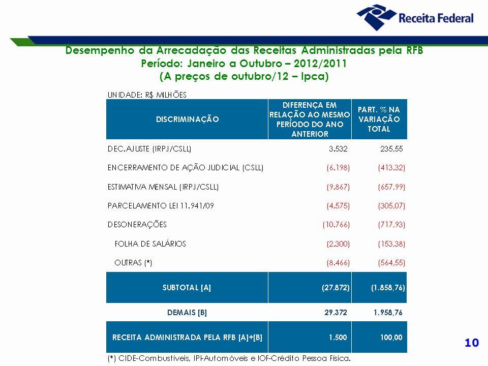 10 Desempenho da Arrecadação das Receitas Administradas pela RFB Período: Janeiro a Outubro – 2012/2011 (A preços de outubro/12 – Ipca)