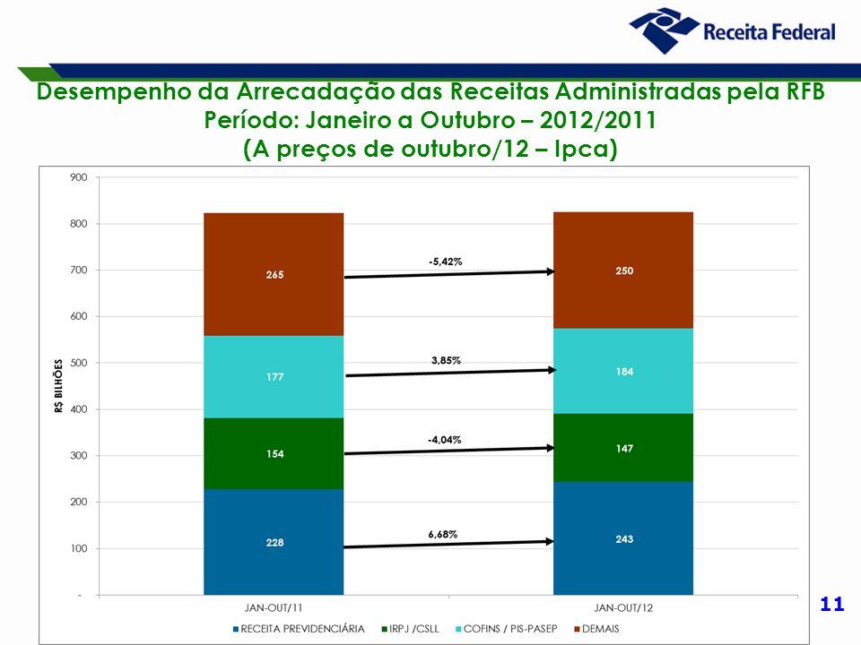 11 Desempenho da Arrecadação das Receitas Administradas pela RFB Período: Janeiro a Outubro – 2012/2011 (A preços de outubro/12 – Ipca)