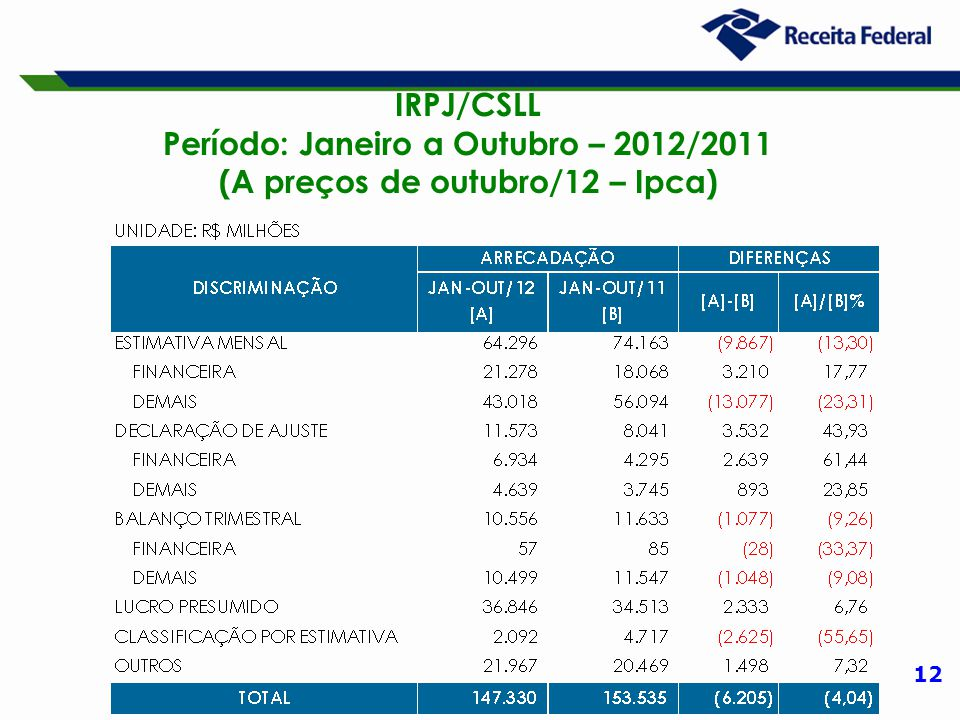 12 IRPJ/CSLL Período: Janeiro a Outubro – 2012/2011 (A preços de outubro/12 – Ipca)