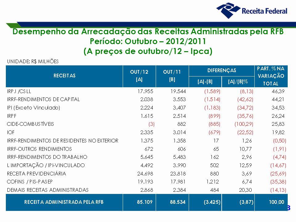 13 Desempenho da Arrecadação das Receitas Administradas pela RFB Período: Outubro – 2012/2011 (A preços de outubro/12 – Ipca)