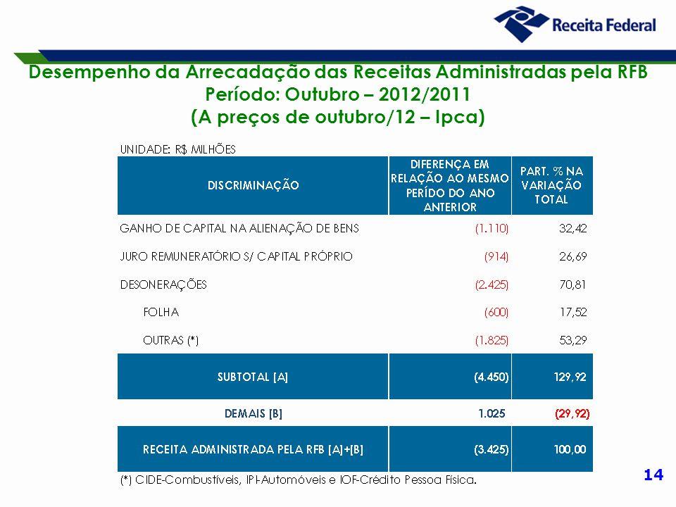 14 Desempenho da Arrecadação das Receitas Administradas pela RFB Período: Outubro – 2012/2011 (A preços de outubro/12 – Ipca)