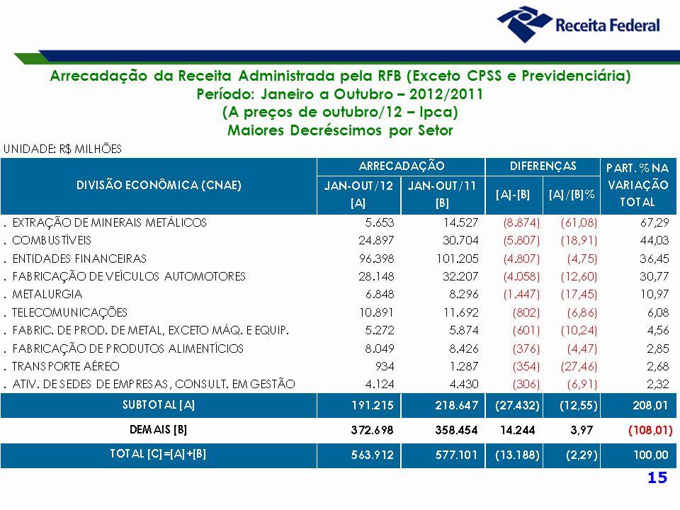 15 Arrecadação da Receita Administrada pela RFB (Exceto CPSS e Previdenciária) Período: Janeiro a Outubro – 2012/2011 (A preços de outubro/12 – Ipca) Maiores Decréscimos por Setor