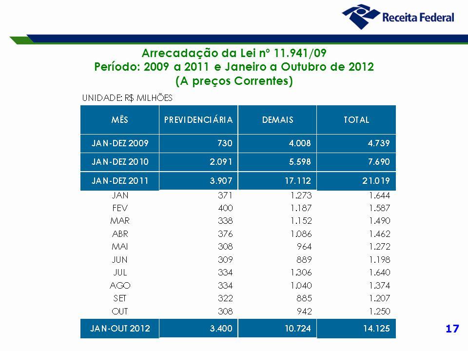 17 Arrecadação da Lei nº 11.941/09 Período: 2009 a 2011 e Janeiro a Outubro de 2012 (A preços Correntes)