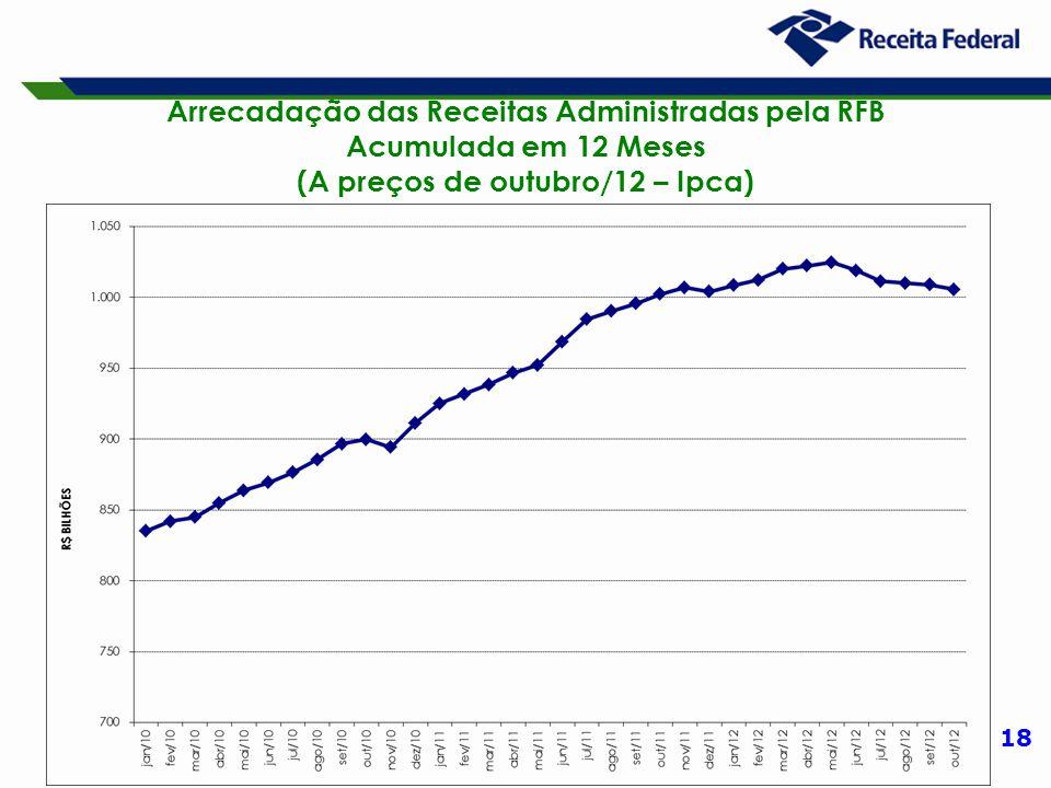 18 Arrecadação das Receitas Administradas pela RFB Acumulada em 12 Meses (A preços de outubro/12 – Ipca)