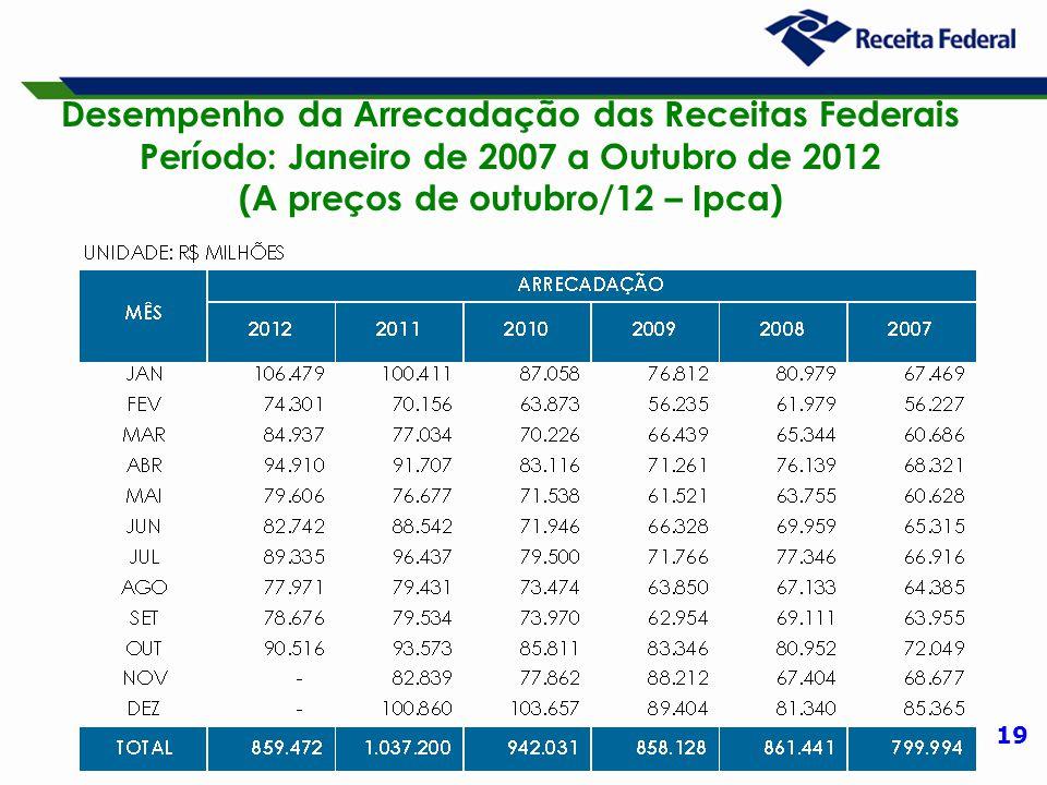 19 Desempenho da Arrecadação das Receitas Federais Período: Janeiro de 2007 a Outubro de 2012 (A preços de outubro/12 – Ipca)