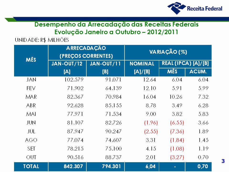 3 Desempenho da Arrecadação das Receitas Federais Evolução Janeiro a Outubro – 2012/2011