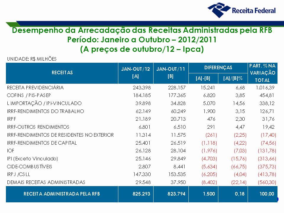 9 Desempenho da Arrecadação das Receitas Administradas pela RFB Período: Janeiro a Outubro – 2012/2011 (A preços de outubro/12 – Ipca)