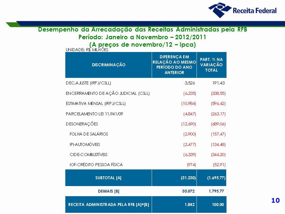 10 Desempenho da Arrecadação das Receitas Administradas pela RFB Período: Janeiro a Novembro – 2012/2011 (A preços de novembro/12 – Ipca)