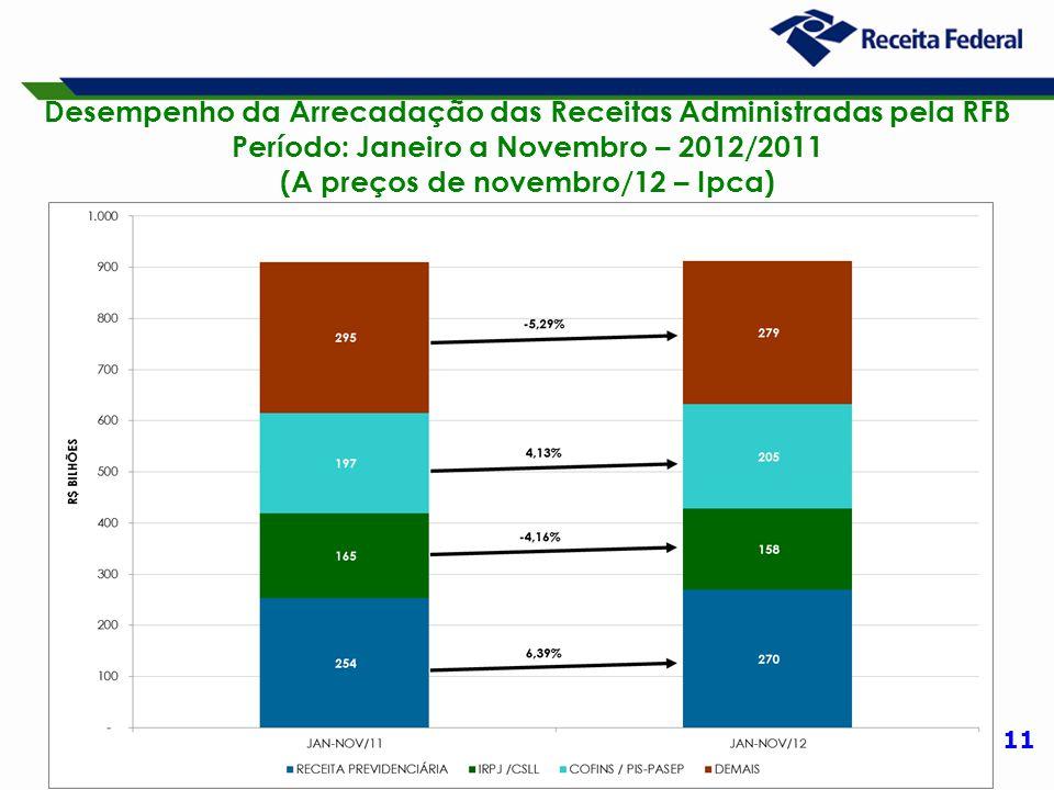 11 Desempenho da Arrecadação das Receitas Administradas pela RFB Período: Janeiro a Novembro – 2012/2011 (A preços de novembro/12 – Ipca)