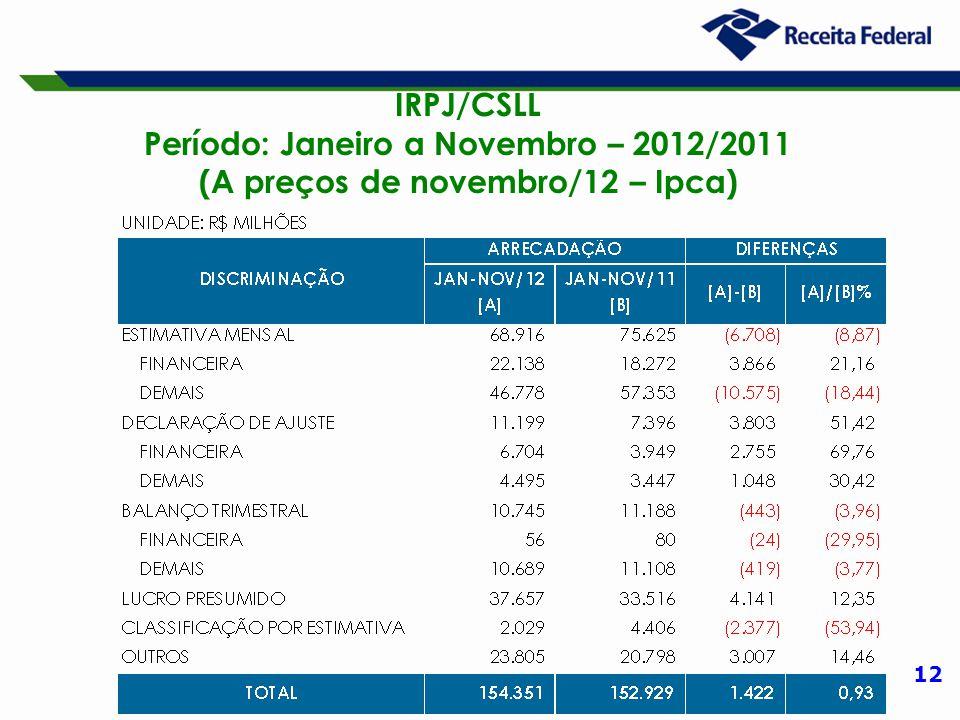 12 IRPJ/CSLL Período: Janeiro a Novembro – 2012/2011 (A preços de novembro/12 – Ipca)