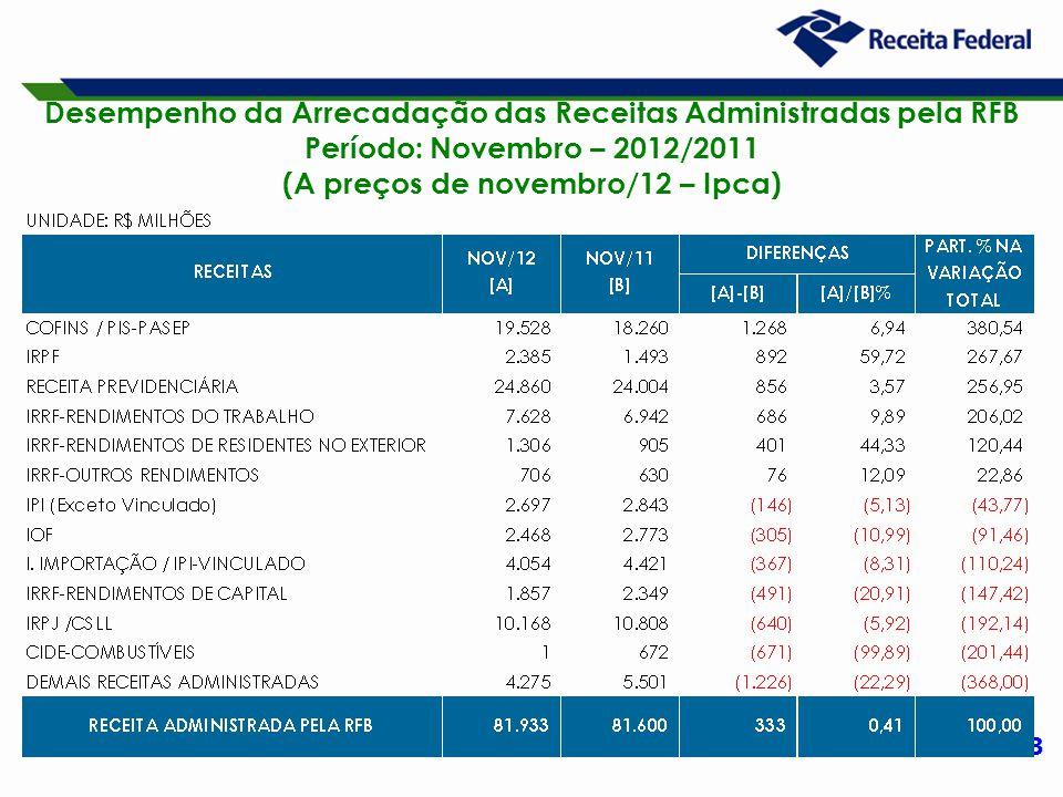 13 Desempenho da Arrecadação das Receitas Administradas pela RFB Período: Novembro – 2012/2011 (A preços de novembro/12 – Ipca)