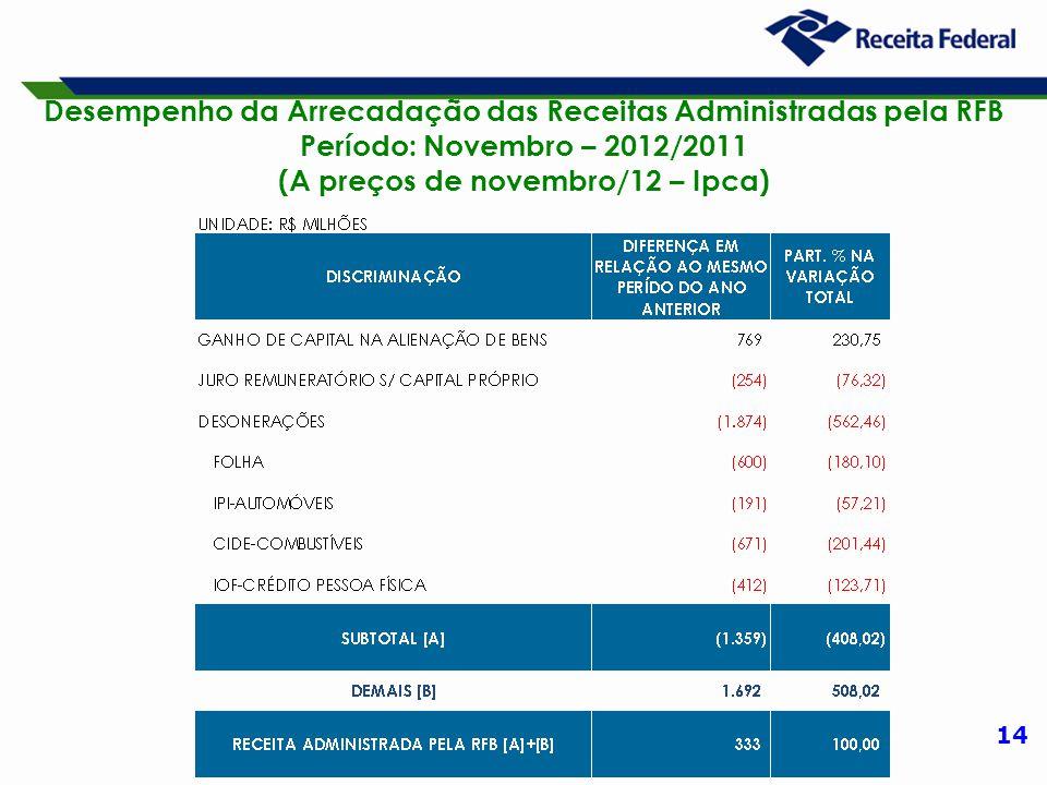 14 Desempenho da Arrecadação das Receitas Administradas pela RFB Período: Novembro – 2012/2011 (A preços de novembro/12 – Ipca)