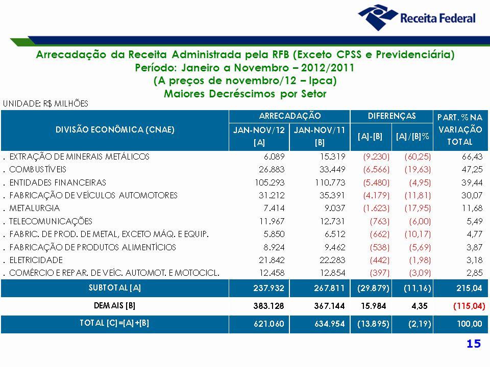 15 Arrecadação da Receita Administrada pela RFB (Exceto CPSS e Previdenciária) Período: Janeiro a Novembro – 2012/2011 (A preços de novembro/12 – Ipca) Maiores Decréscimos por Setor