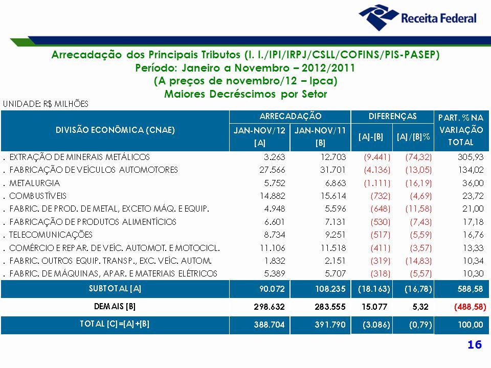 16 Arrecadação dos Principais Tributos (I. I./IPI/IRPJ/CSLL/COFINS/PIS-PASEP) Período: Janeiro a Novembro – 2012/2011 (A preços de novembro/12 – Ipca)