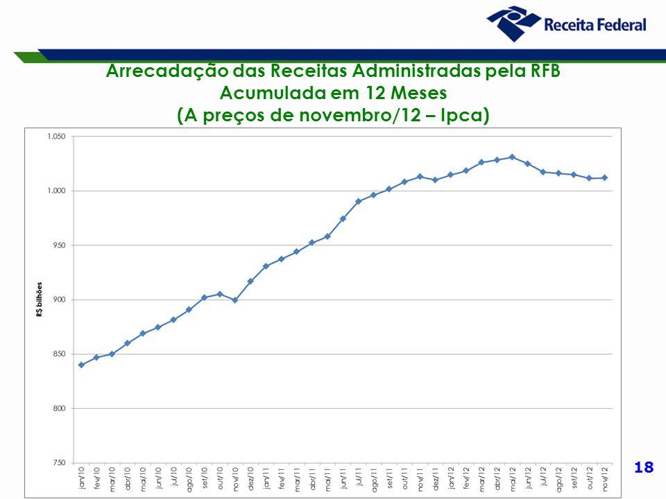 18 Arrecadação das Receitas Administradas pela RFB Acumulada em 12 Meses (A preços de novembro/12 – Ipca)