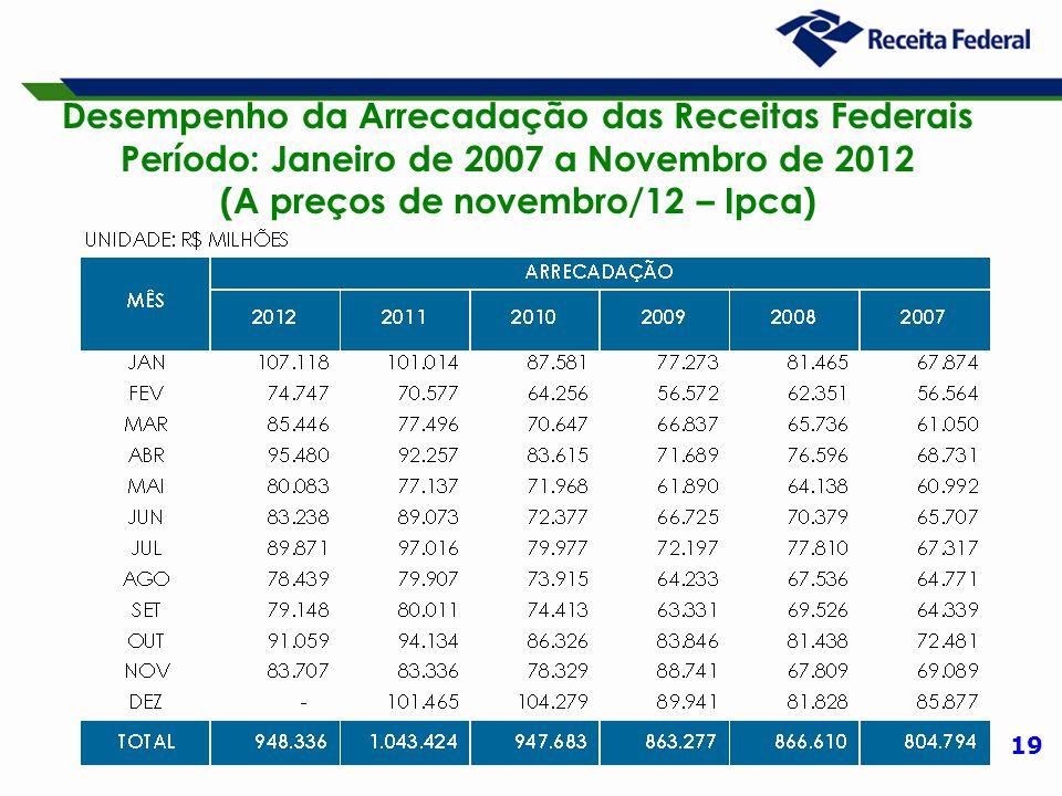 19 Desempenho da Arrecadação das Receitas Federais Período: Janeiro de 2007 a Novembro de 2012 (A preços de novembro/12 – Ipca)