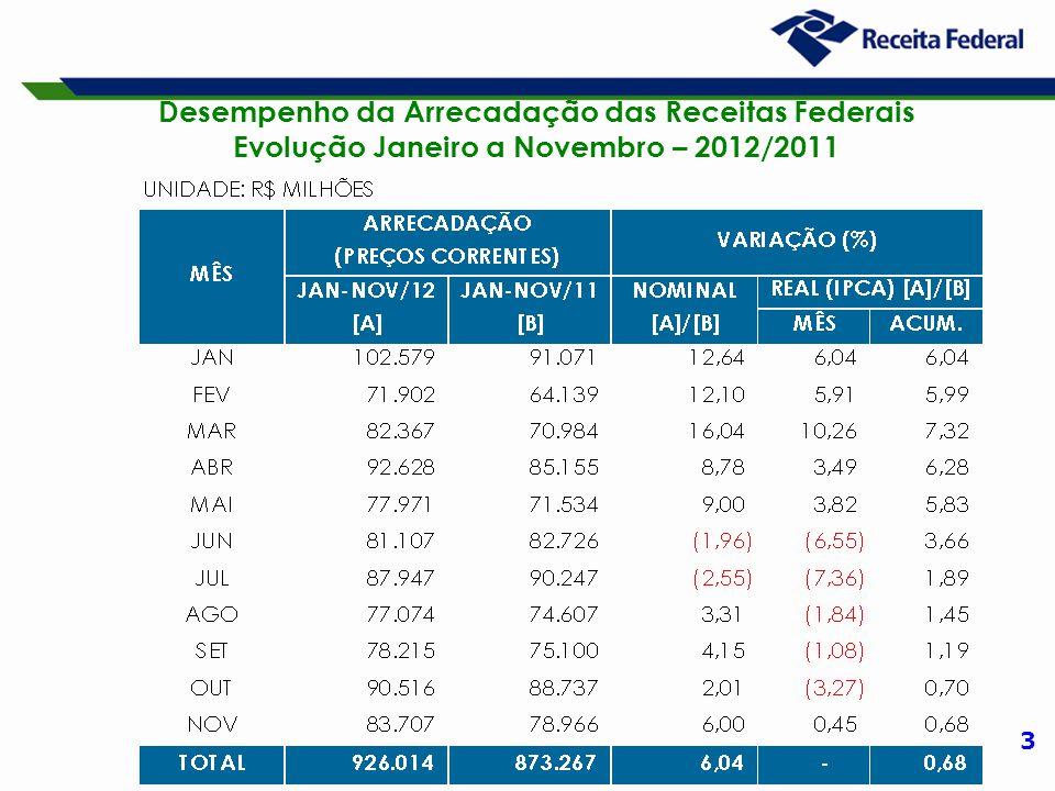 3 Desempenho da Arrecadação das Receitas Federais Evolução Janeiro a Novembro – 2012/2011