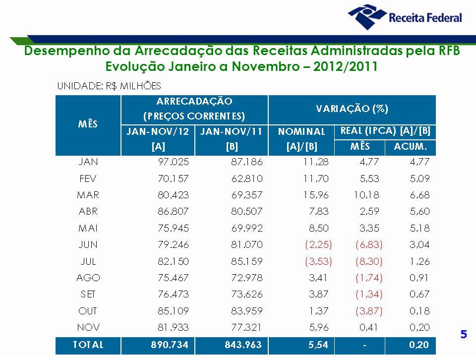 5 Desempenho da Arrecadação das Receitas Administradas pela RFB Evolução Janeiro a Novembro – 2012/2011
