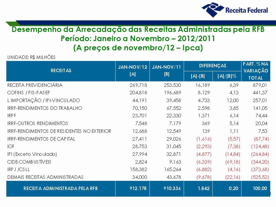 9 Desempenho da Arrecadação das Receitas Administradas pela RFB Período: Janeiro a Novembro – 2012/2011 (A preços de novembro/12 – Ipca)