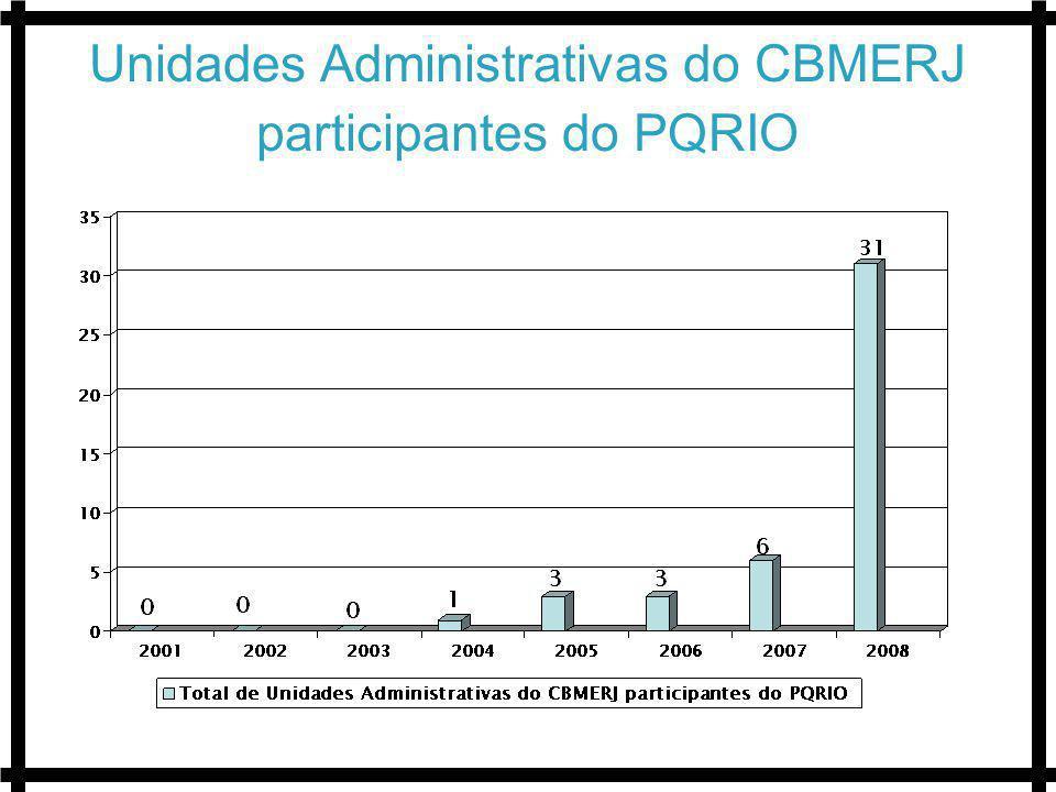 Unidades Administrativas do CBMERJ participantes do PQRIO