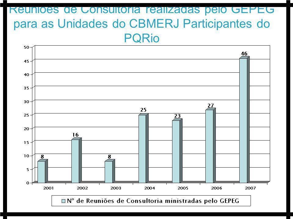 Reuniões de Consultoria realizadas pelo GEPEG para as Unidades do CBMERJ Participantes do PQRio