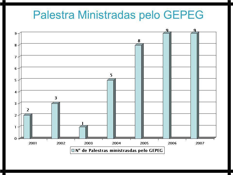Palestra Ministradas pelo GEPEG