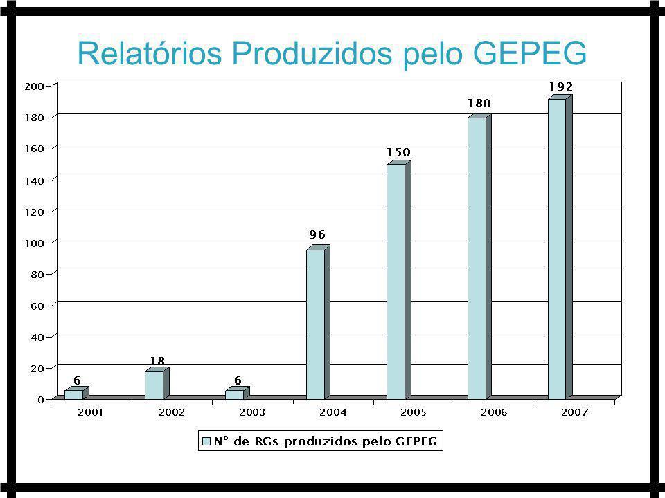 Relatórios Produzidos pelo GEPEG