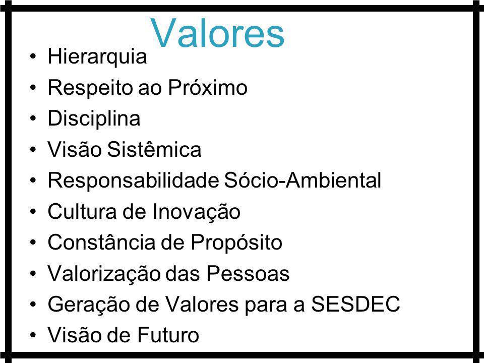 Valores Hierarquia Respeito ao Próximo Disciplina Visão Sistêmica Responsabilidade Sócio-Ambiental Cultura de Inovação Constância de Propósito Valoriz