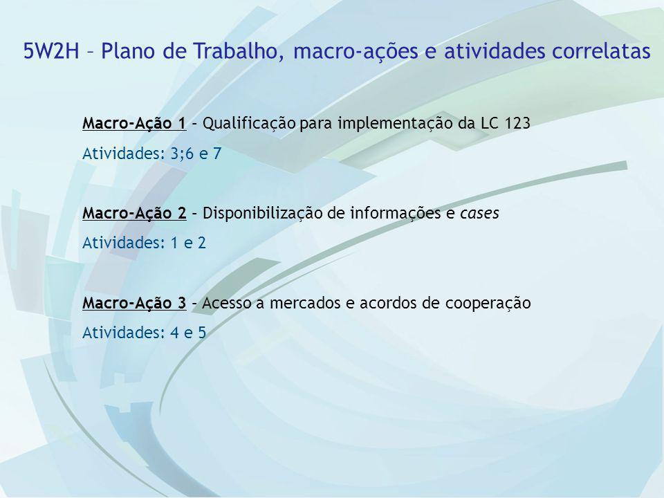 Macro-Ação 1 – Qualificação para implementação da LC 123 Atividades: 3;6 e 7 Macro-Ação 2 – Disponibilização de informações e cases Atividades: 1 e 2