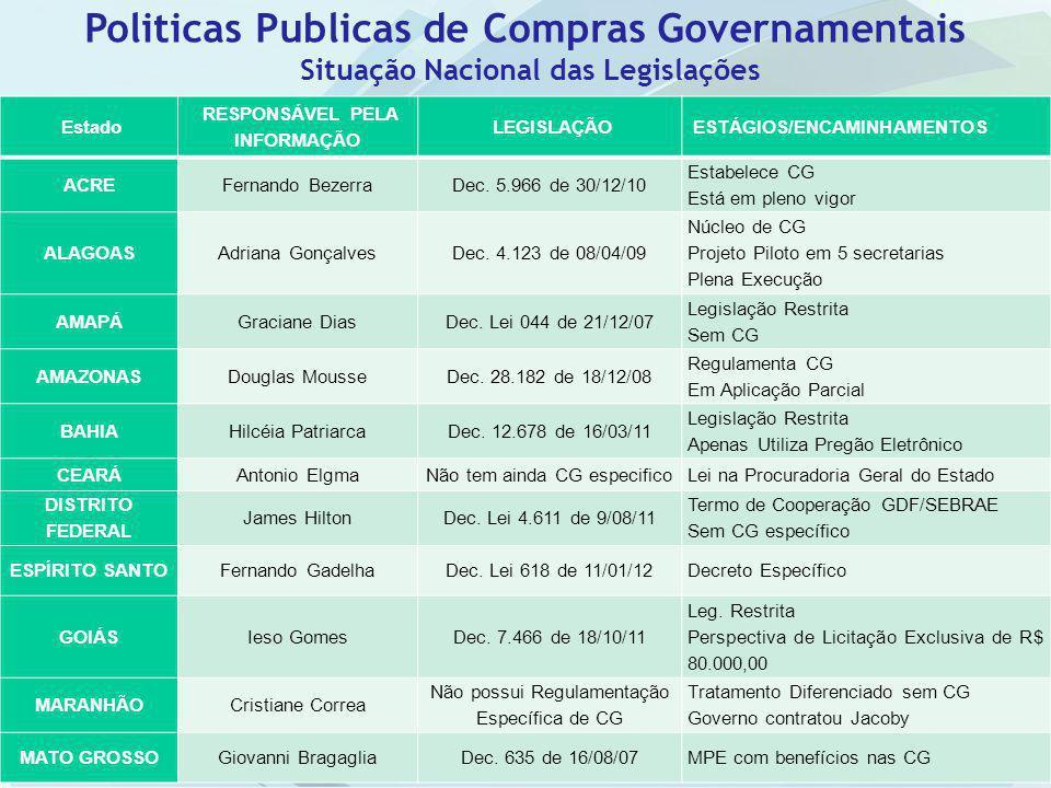 Estado RESPONSÁVEL PELA INFORMAÇÃO LEGISLAÇÃO ESTÁGIOS/ENCAMINHAMENTOS ACREFernando BezerraDec. 5.966 de 30/12/10 Estabelece CG Está em pleno vigor AL