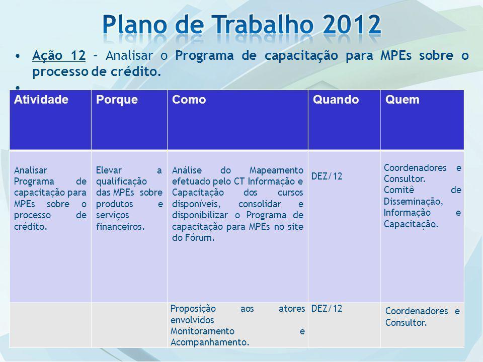 Ação 12 – Analisar o Programa de capacitação para MPEs sobre o processo de crédito.. AtividadePorqueComoQuandoQuem Analisar Programa de capacitação pa