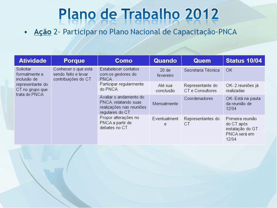 Ação 2- Participar no Plano Nacional de Capacitação-PNCA AtividadePorqueComoQuandoQuemStatus 10/04 Solicitar formalmente a inclusão de representante d