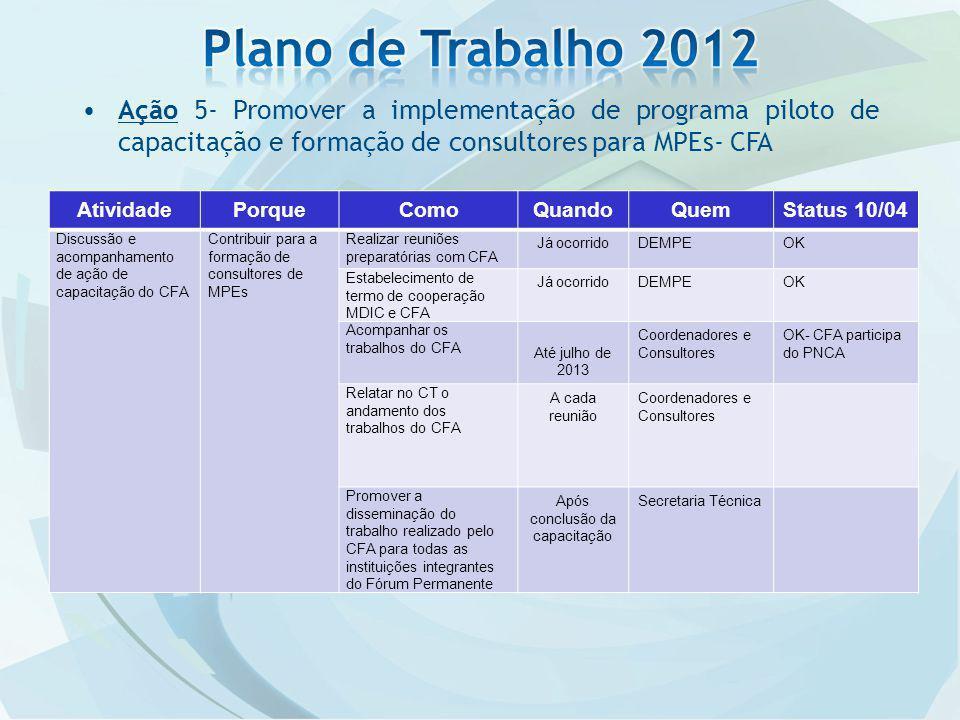 Ação 5- Promover a implementação de programa piloto de capacitação e formação de consultores para MPEs- CFA AtividadePorqueComoQuandoQuemStatus 10/04