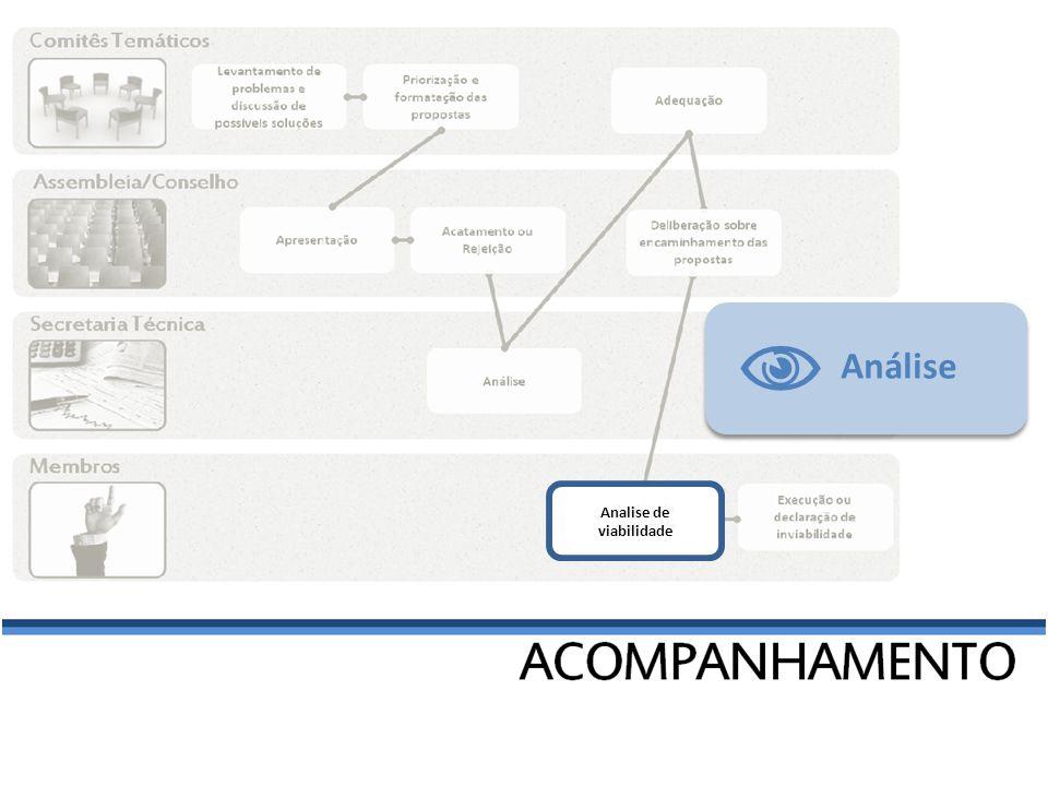 Execução ou declaração de inviabilidade Desenvolvimento Inviável Concluída