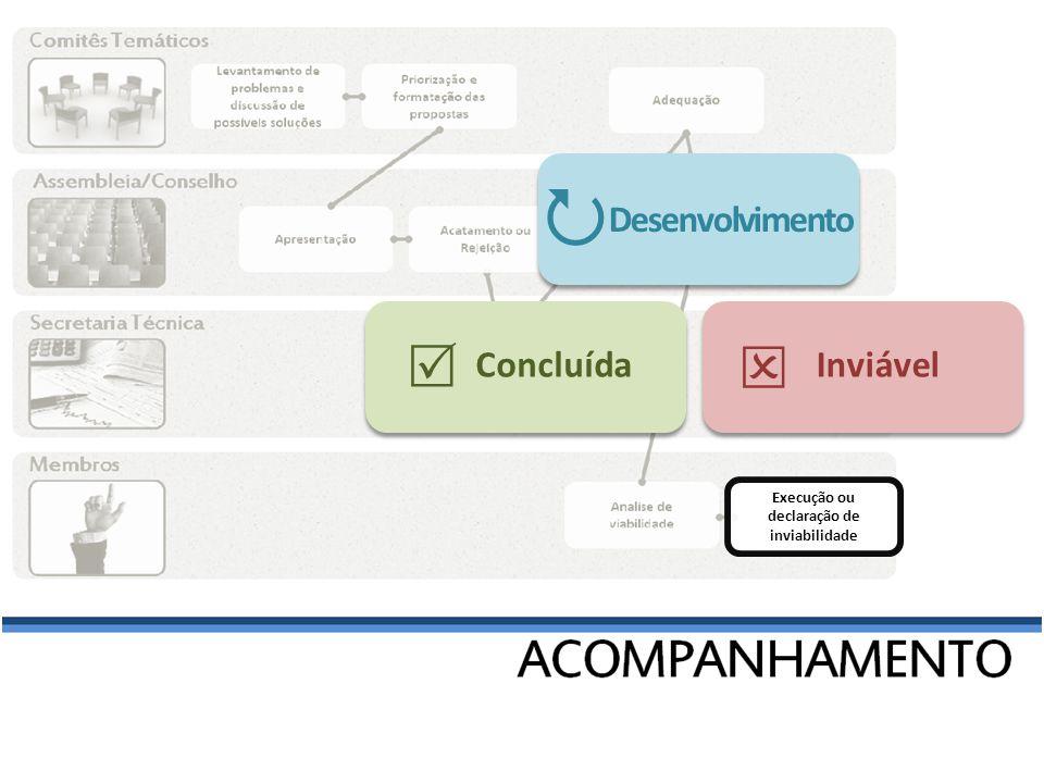 Comitê Acesso a Mercados Comércio Exterior Capacitação QUADRO RESUMO: Status propostas 2º semestre de 2011 Qualidade e Inovação Informação Crédito Racionalização Adequação A encaminhar Desenvolvimento Análise Inviável Concluída Total: 25 24%4% 44%8%16% propostas