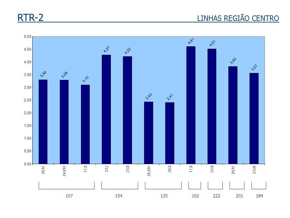 RTR-2 LINHAS REGIÃO CENTRO 107 154 125 162 222 201 184 3,30 3,28 3,10 4,27 4,22 2,43 2,41 4,61 4,51 3,83 3,57 0,00 0,50 1,00 1,50 2,00 2,50 3,00 3,50