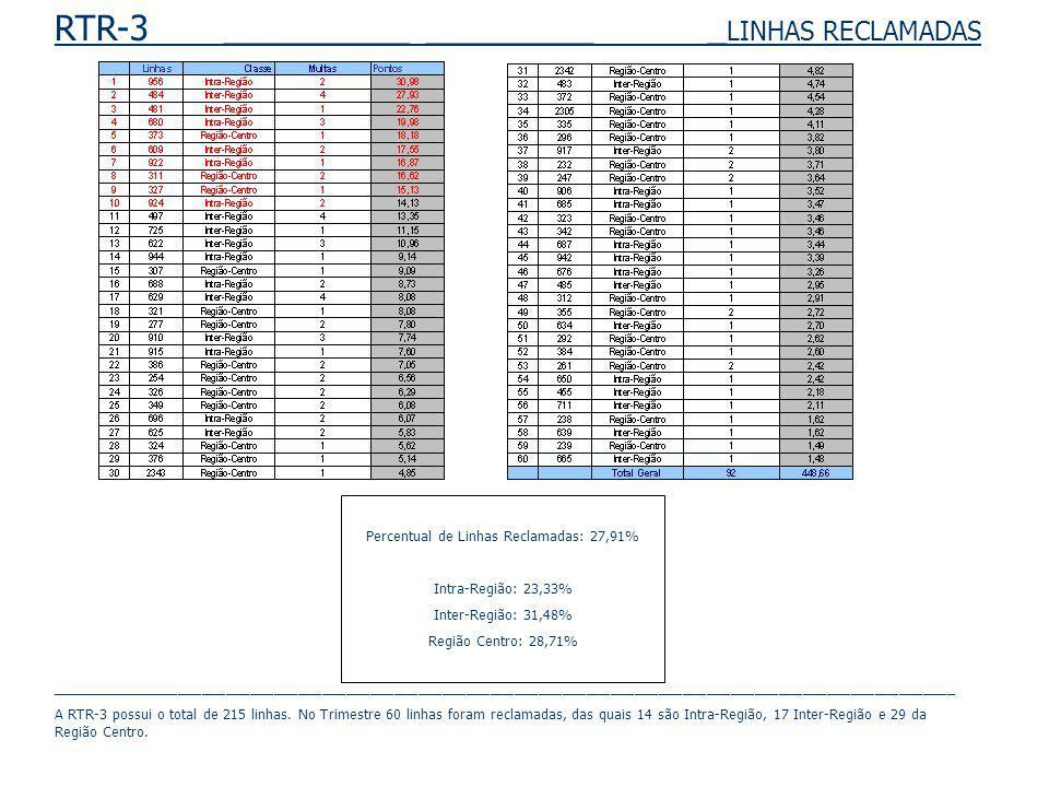 RTR-3 __________ _________ _ LINHAS RECLAMADAS Percentual de Linhas Reclamadas: 27,91% Intra-Região: 23,33% Inter-Região: 31,48% Região Centro: 28,71%
