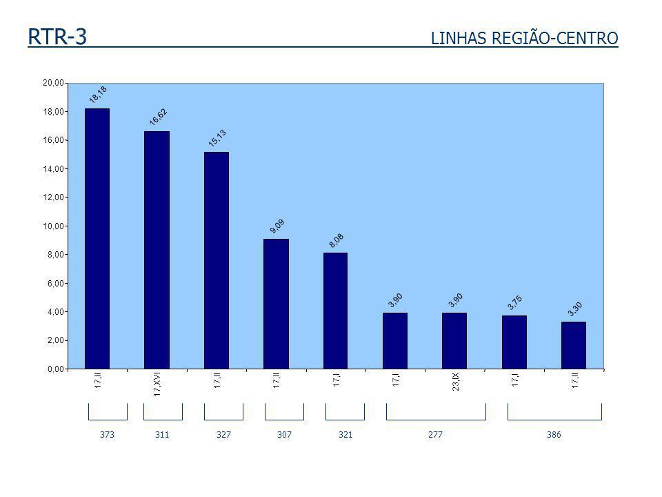 RTR-3 LINHAS REGIÃO-CENTRO 373 311 327 307 321 277 386 18,18 16,62 15,13 9,09 8,08 3,90 3,75 3,30 0,00 2,00 4,00 6,00 8,00 10,00 12,00 14,00 16,00 18,