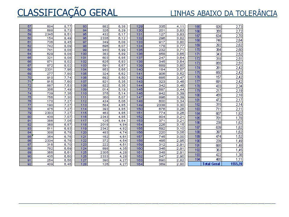 RTR-4 LINHAS INTRA-REGIÃO 886 732 831 806 736 887 701 16,10 9,39 18,10 13,56 9,68 8,45 7,53 1,78 0,00 2,00 4,00 6,00 8,00 10,00 12,00 14,00 16,00 18,00 20,00 17,II 17,I 17,II 17,I 17,II