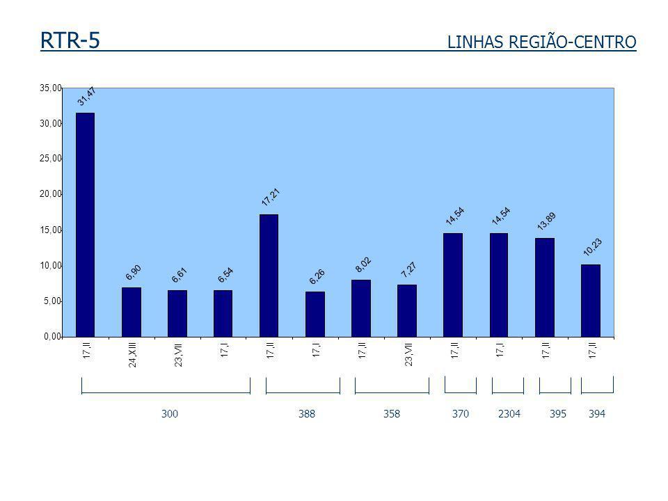 RTR-5 LINHAS REGIÃO-CENTRO 300 388 358 370 2304 395 394 31,47 6,90 6,616,54 17,21 6,26 8,02 7,27 14,54 13,89 10,23 0,00 5,00 10,00 15,00 20,00 25,00 3