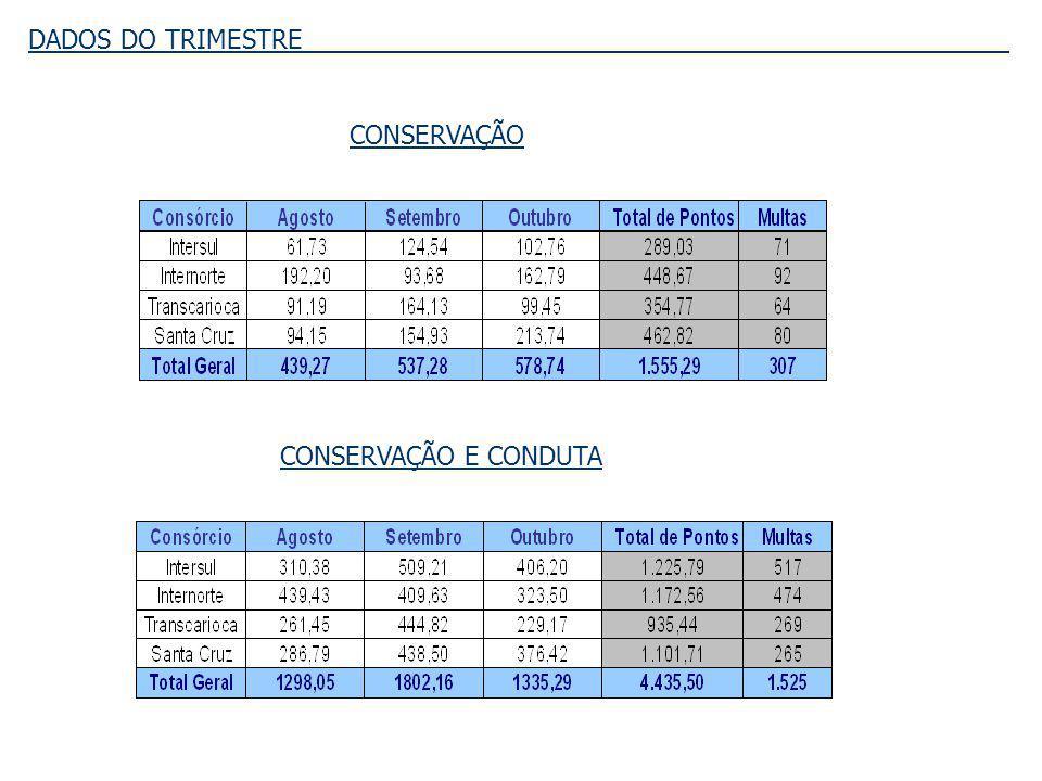 RTR-3 __________ _________ _ LINHAS RECLAMADAS Percentual de Linhas Reclamadas: 27,91% Intra-Região: 23,33% Inter-Região: 31,48% Região Centro: 28,71% _________________________________________________________________________________________________________________ A RTR-3 possui o total de 215 linhas.