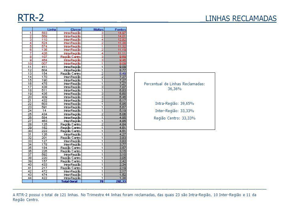RTR-2 __________ _________ _ LINHAS RECLAMADAS Percentual de Linhas Reclamadas: 36,36% Intra-Região: 39,65% Inter-Região: 33,33% Região Centro: 33,33%