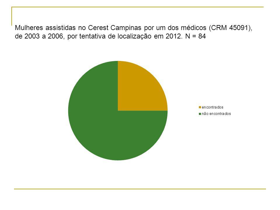 Mulheres assistidas no Cerest Campinas por um dos médicos (CRM 45091), de 2003 a 2006, por tentativa de localização em 2012. N = 84