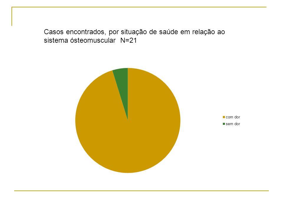 Casos encontrados, por situação de saúde em relação ao sistema ósteomuscular N=21