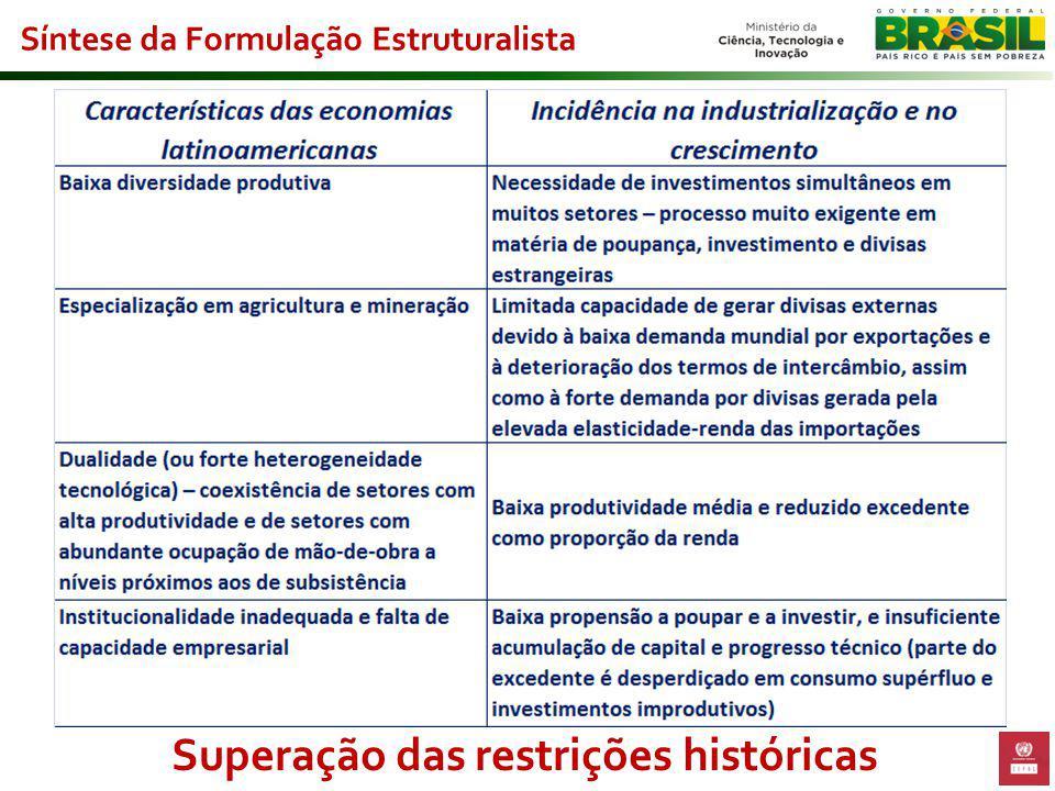 Síntese da Formulação Estruturalista Superação das restrições históricas