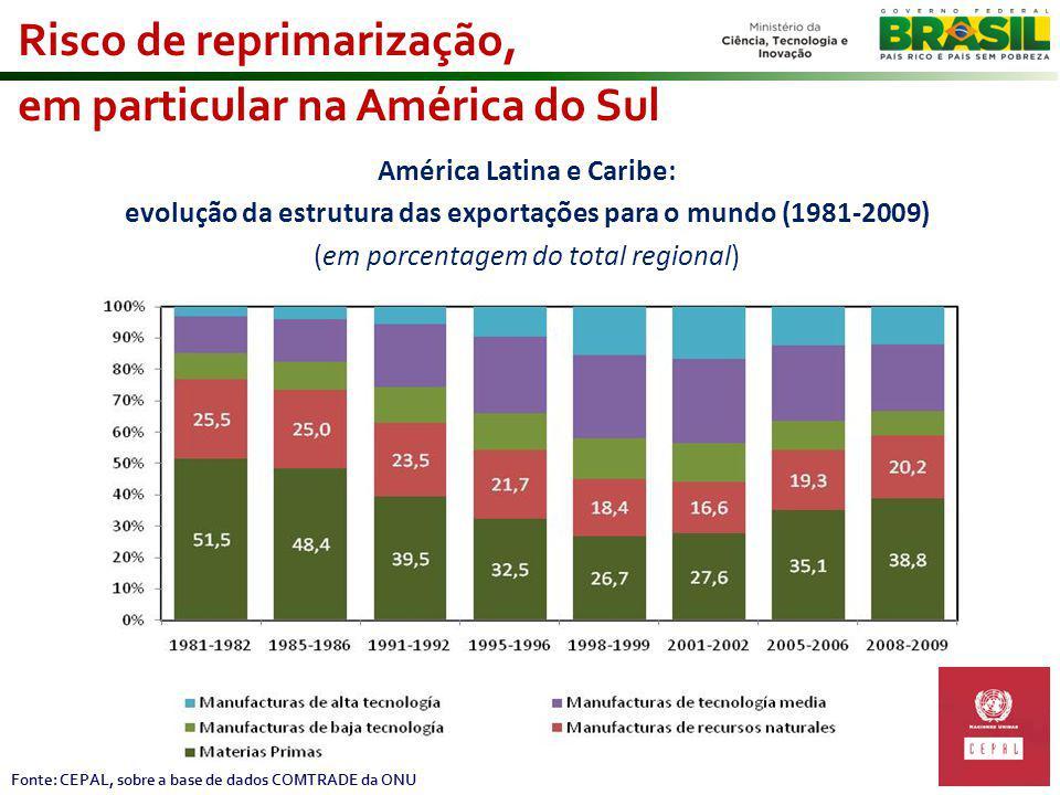 Risco de reprimarização, em particular na América do Sul Fonte: CEPAL, sobre a base de dados COMTRADE da ONU América Latina e Caribe: evolução da estrutura das exportações para o mundo (1981-2009) (em porcentagem do total regional)