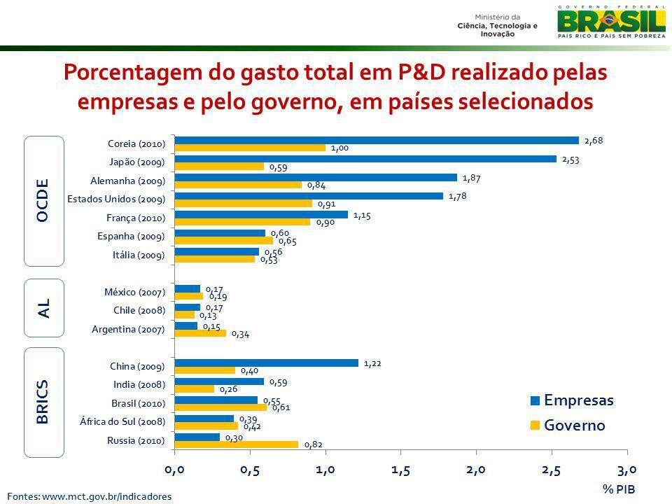 Porcentagem do gasto total em P&D realizado pelas empresas e pelo governo, em países selecionados % PIB Fontes: www.mct.gov.br/indicadores OCDE BRICS AL