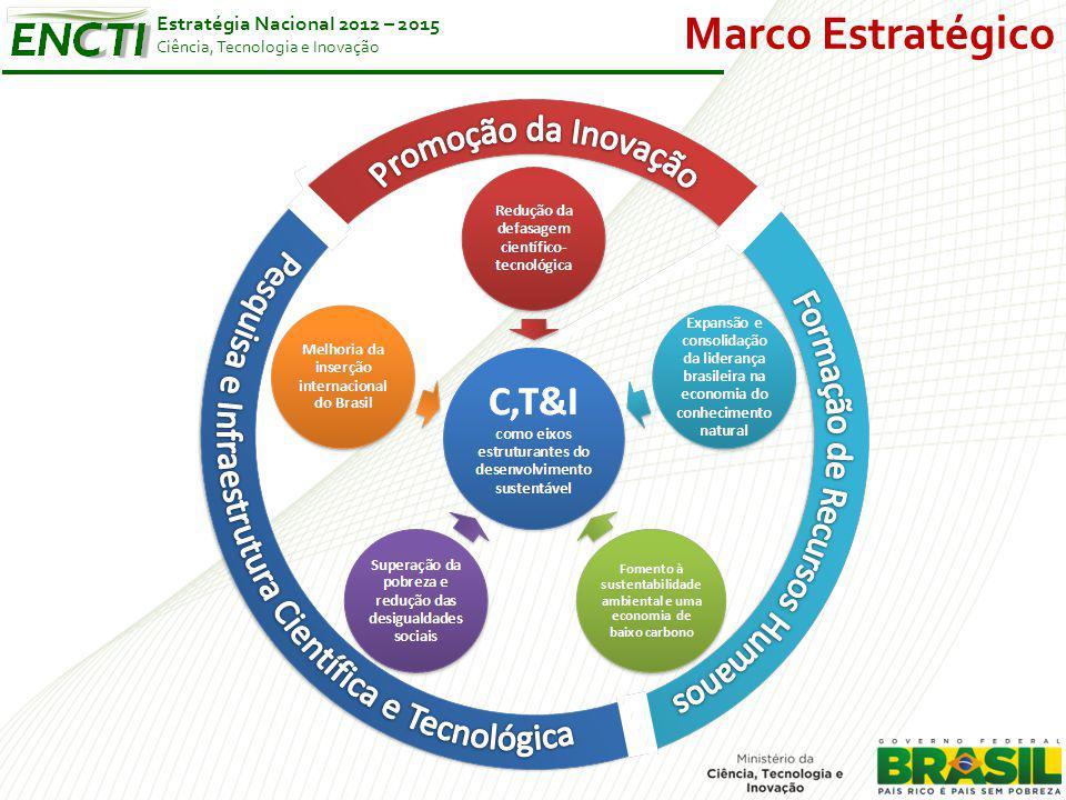 Estratégia Nacional 2012 – 2015 Ciência, Tecnologia e Inovação Marco Estratégico