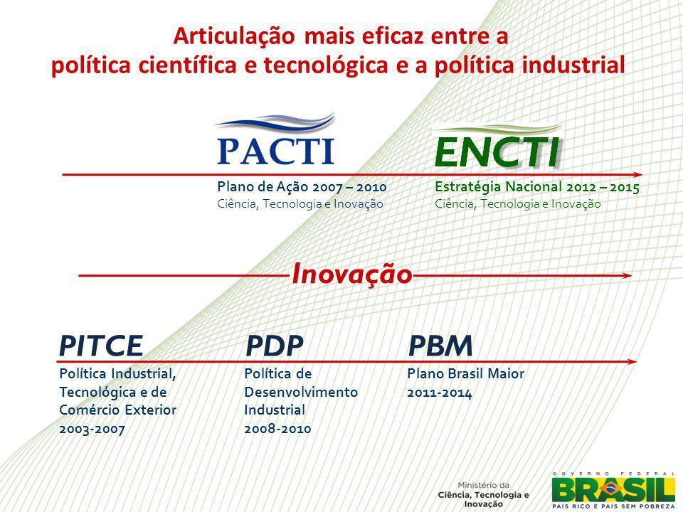 Plano de Ação 2007 – 2010 Ciência, Tecnologia e Inovação Estratégia Nacional 2012 – 2015 Ciência, Tecnologia e Inovação Política Industrial, Tecnológica e de Comércio Exterior 2003-2007 PITCEPDPPBM Política de Desenvolvimento Industrial 2008-2010 Plano Brasil Maior 2011-2014 Inovação Articulação mais eficaz entre a política científica e tecnológica e a política industrial