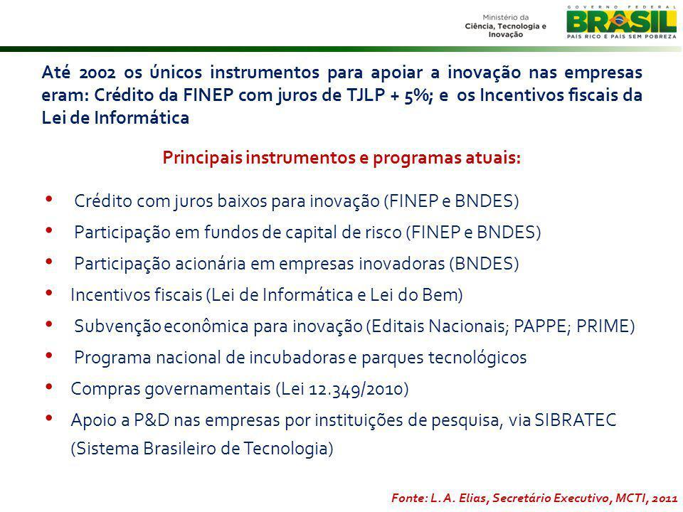 Até 2002 os únicos instrumentos para apoiar a inovação nas empresas eram: Crédito da FINEP com juros de TJLP + 5%; e os Incentivos fiscais da Lei de Informática Principais instrumentos e programas atuais: Crédito com juros baixos para inovação (FINEP e BNDES) Participação em fundos de capital de risco (FINEP e BNDES) Participação acionária em empresas inovadoras (BNDES) Incentivos fiscais (Lei de Informática e Lei do Bem) Subvenção econômica para inovação (Editais Nacionais; PAPPE; PRIME) Programa nacional de incubadoras e parques tecnológicos Compras governamentais (Lei 12.349/2010) Apoio a P&D nas empresas por instituições de pesquisa, via SIBRATEC (Sistema Brasileiro de Tecnologia) Fonte: L.